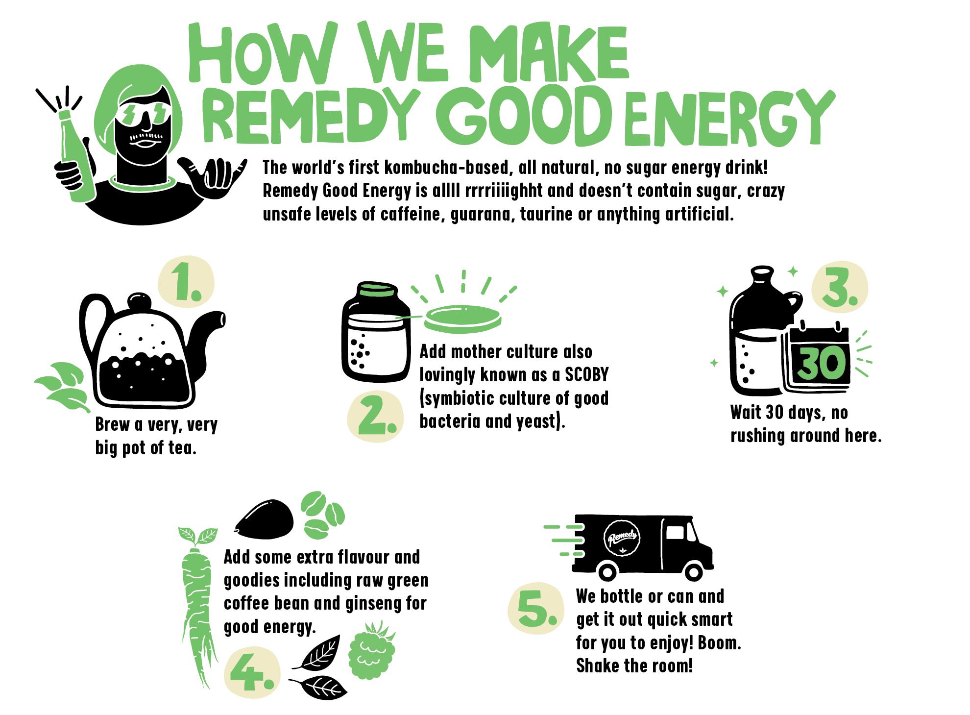 Remedy Good Energy Process