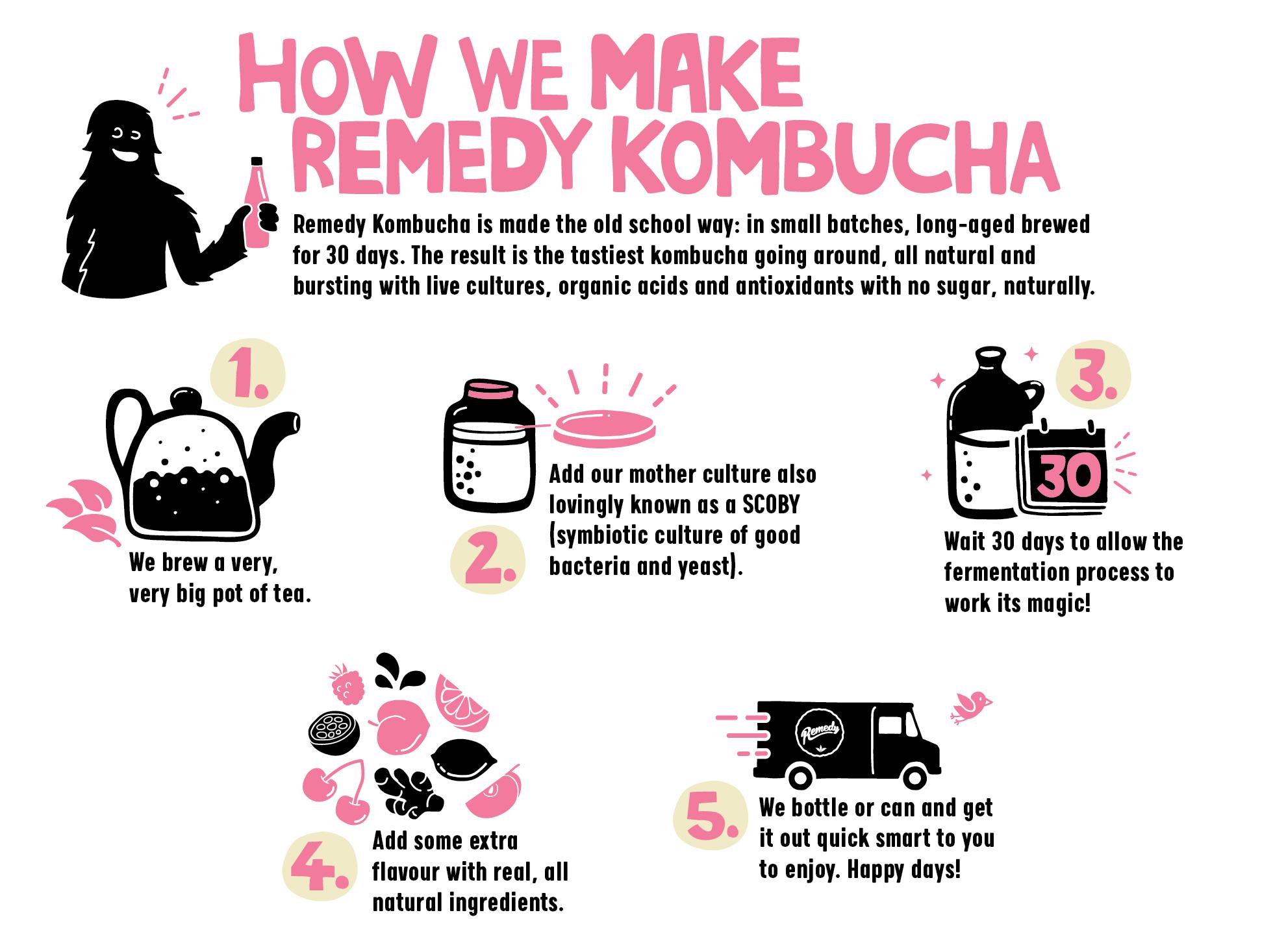 The Remedy Kombucha Brewing Process