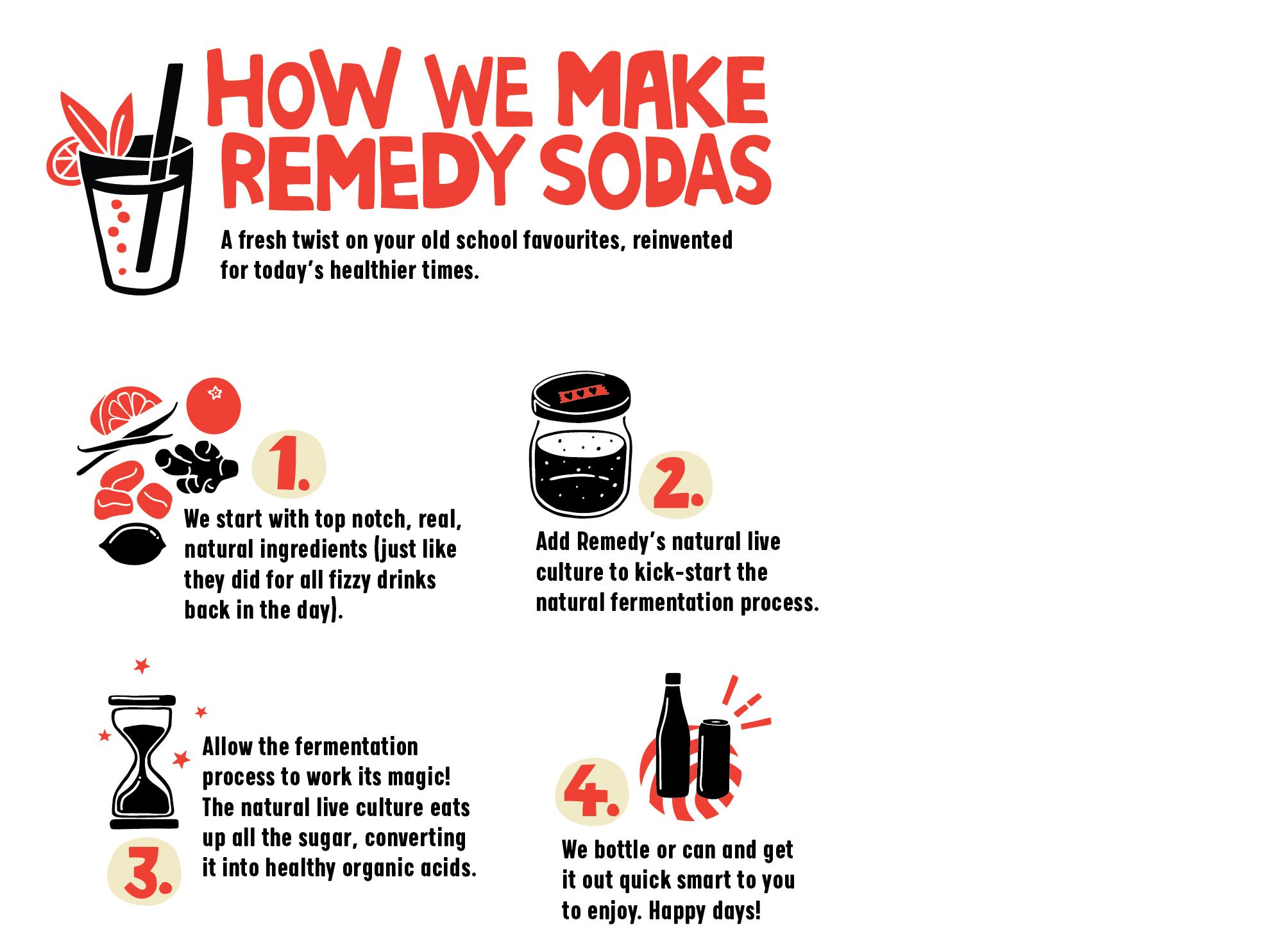 Remedy Soda Brew Process