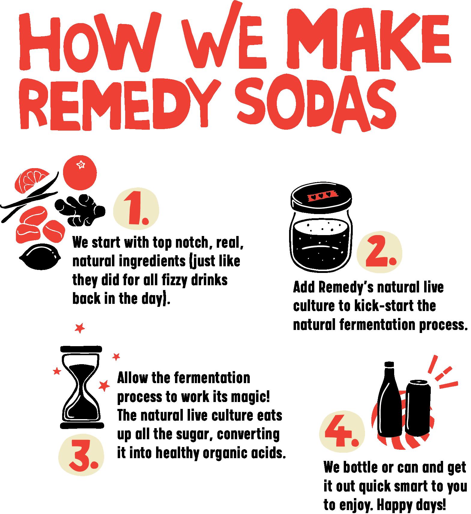 how Remedy Sodas are made